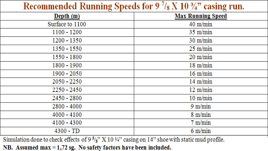 Casing_running_speed.png