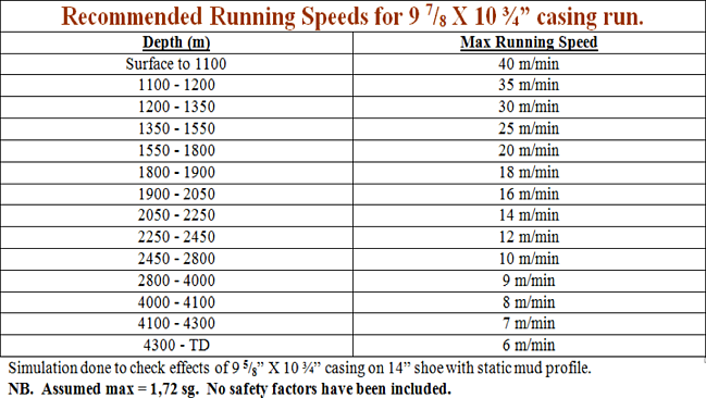 Casing_running_speed.png