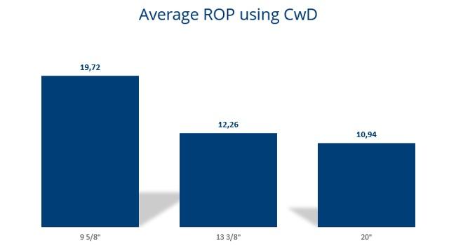 Average-ROP-using-CwD.jpeg