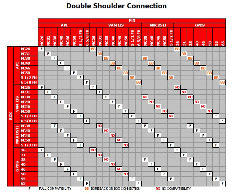 Double shoulder connections and combinations of thread types