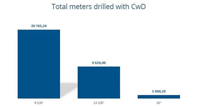 Cwd total meters in Romania