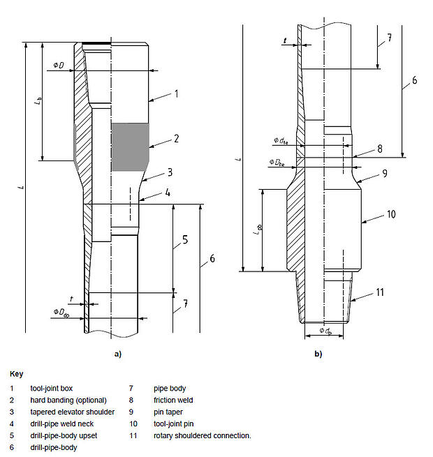 Drilling thread types for dummies